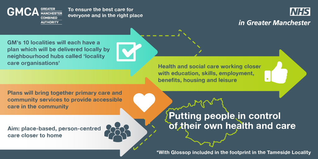 Infographic: putting people in control of their own health and care