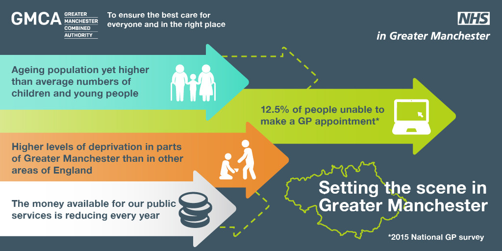 Infographic: setting the scene in Greater Manchester