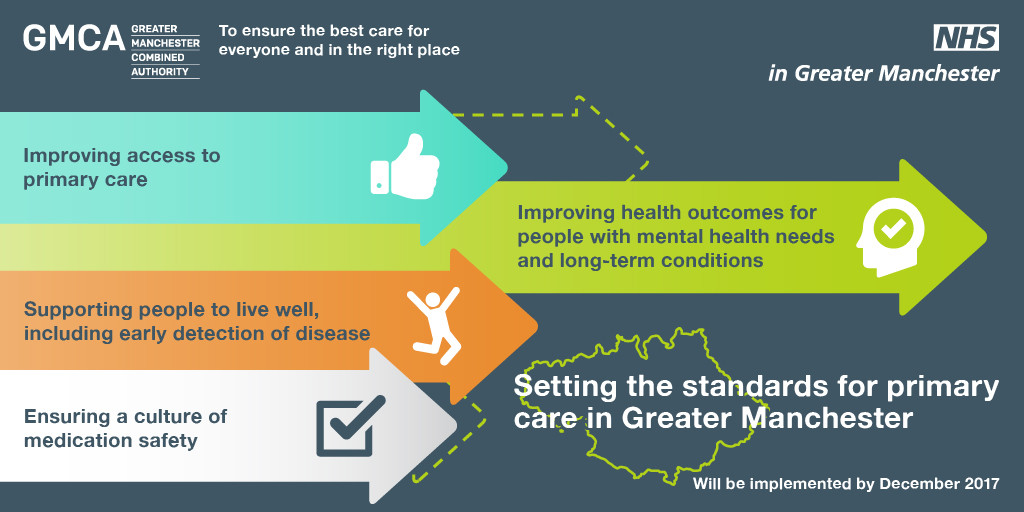 Infographic: setting the standards for primary care in Greater Manchester