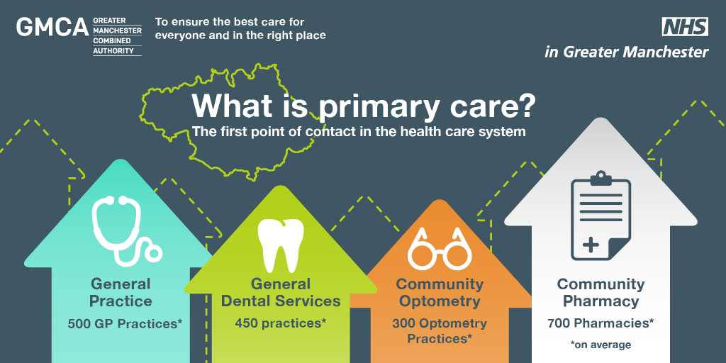 Infographic: what is primary care