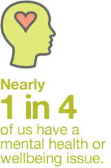 Nearly 1 in 4 of us have a mental health issue